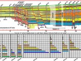 Cross‐section 1 constructed from compilation of CPT data along transect 1. Note that the vertical scale is exaggerated (vertical exaggeration, 1.8), and the horizontal scale is compressed in the middle of the transect. (b) The measured values of vertical separation of each distinctive unit across each of the identified faults. The color version of this figure is available only in the electronic edition.