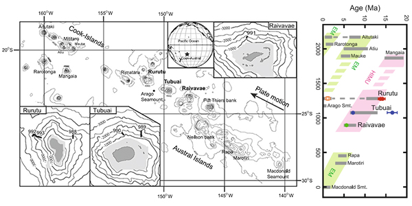 Geochemical diversity in submarine HIMU basalts feature