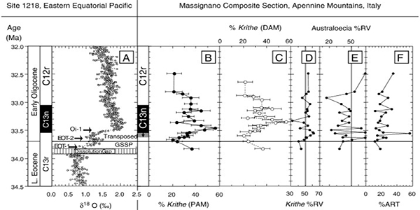 Biotic response of Tethyan bathyal ostracodes through the Eocene–Oligocene Transition: The composite faunal record from the Massicore and Massignano Global Stratotype Section and Point