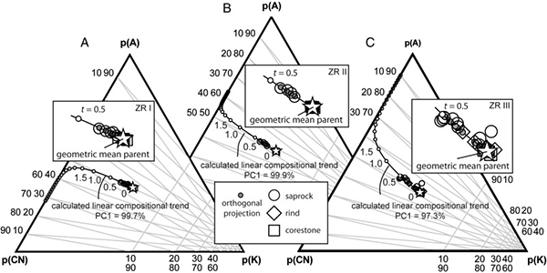 Biotite-controlled linear compositional weathering trends in tonalitic to quartz dioritic saprock, Santa Margarita Ecological Reserve, southern California, USA