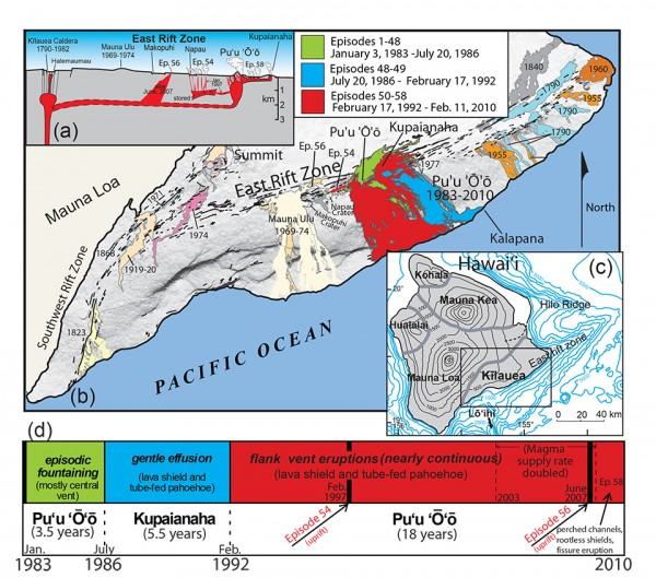 Temporal Geochemical Variations in Lavas from Kīlauea's Pu'u 'Ō'ō Eruption (1983-2010): Cyclic Variations from Melting of Source Heterogeneities - Figure 1