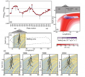 Temporal Geochemical Variations in Lavas from Kīlauea's Pu'u 'Ō'ō Eruption (1983-2010): Cyclic Variations from Melting of Source Heterogeneities - Figure 9