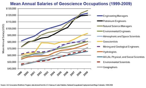 Mean Annual Salaries in the Geosciences