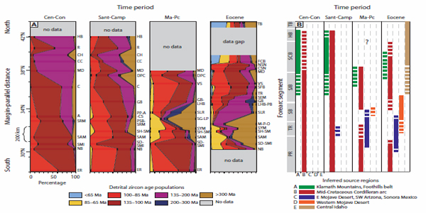 Detrital zircon provenance of the Late Cretaceous–Eocene California forearc: Influence of Laramide low-angle subduction on sediment dispersal and paleogeography