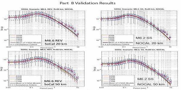 The SDSU Broadband Ground Motion Generation Module Version 1.5